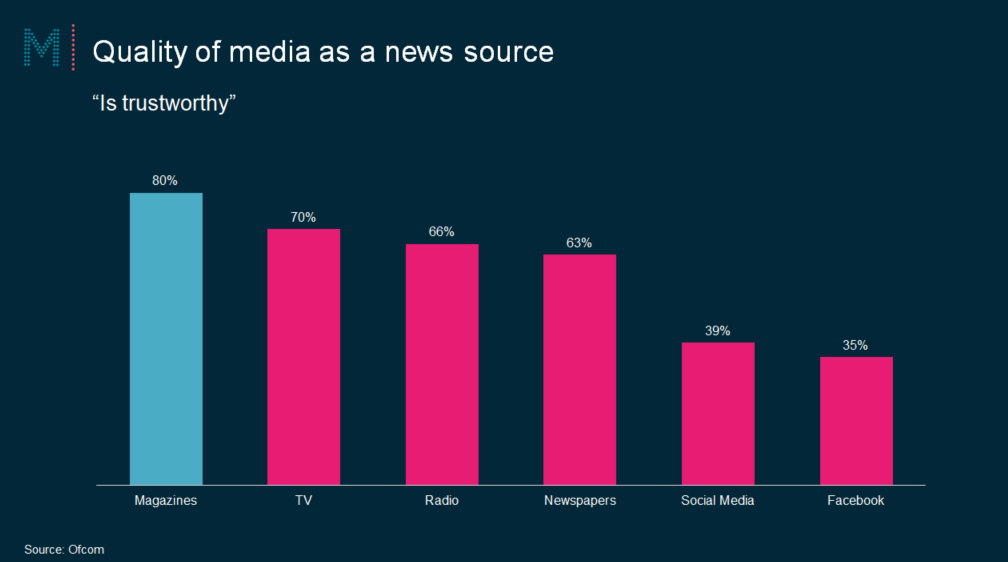 Trusted sources of content