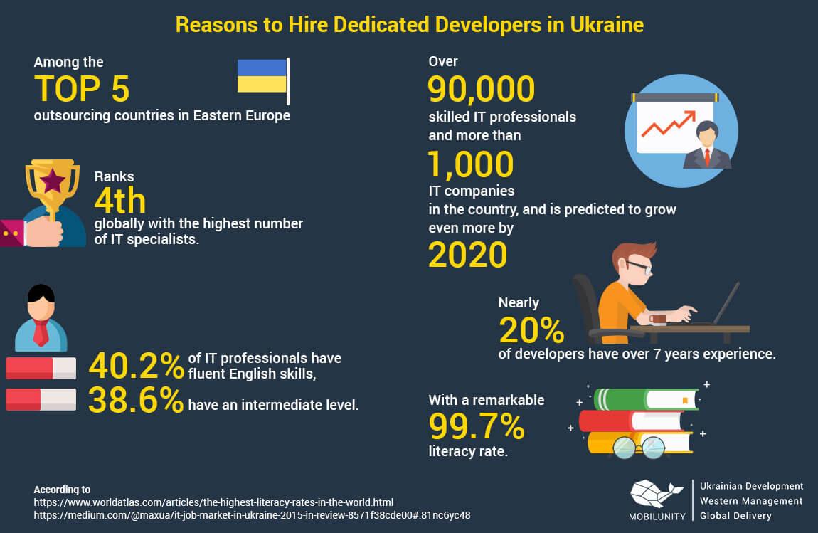 reasons to hire dedicated development teams in Ukraine