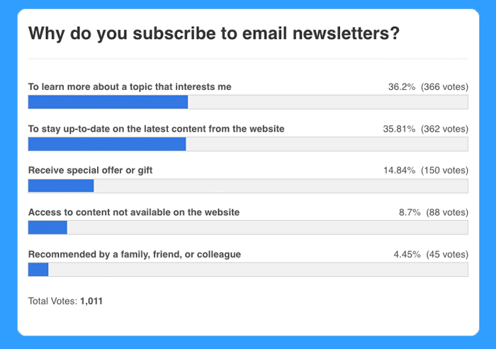 72% of email subscribers