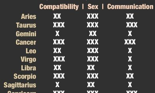 Scorpio compatibility with various other signs