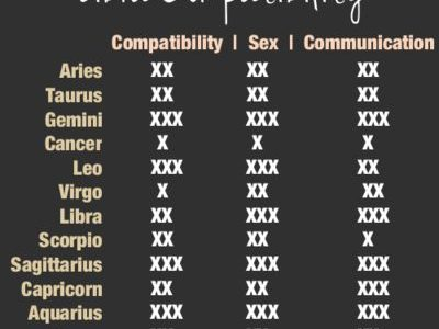 Libra Compatibility With Various Other Signs