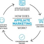 Glossary of Affiliate Marketing Terms – Abbreviations / Dictionary / Acronyms / Jargon / Lingo