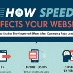 How Reducing Load Time Can Do Wonders for Your Website