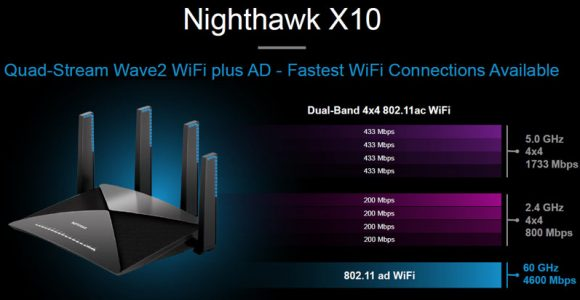Netgear Nighthawk R9000 X10 AD7200 Review