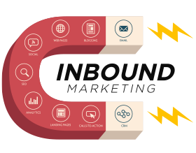 9 Use Cases for Inbound Lead Enrichment