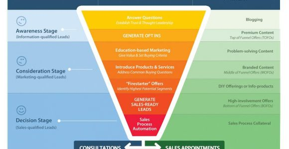 Which is better manual lead generation or automated lead generation?