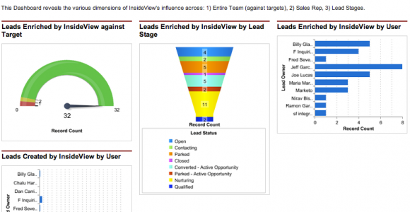 4 Data Enrichment Tools for Lead Generation – AeroLeads