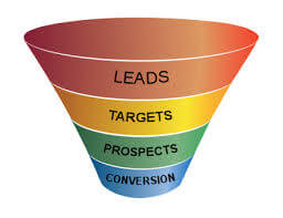4 L's for a successful Lead Generation Strategy – AeroLeads