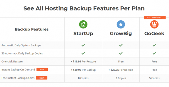 Siteground Review – Pros and cons of the hosting service