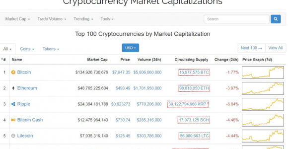 10 Best Sites like CoinMarketCap
