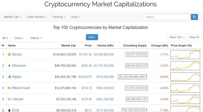 Are Digital Currencies A Good Investment Similiar To Coinmarketcap ... 17e5abe6059