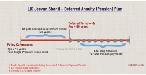 LIC Jeevan Shanti – New Pension Plan – Review | Why (NOT) to Invest?