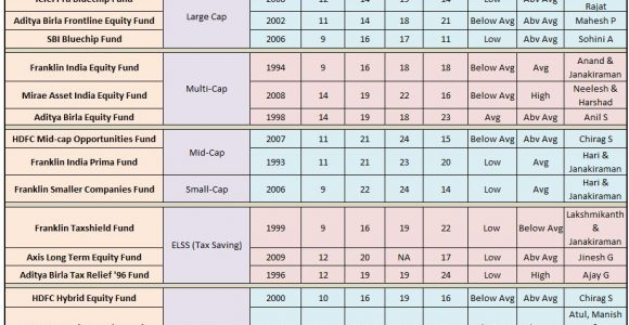 Best Mutual Funds For 2020.Best Mutual Funds In India Archives Dosplash