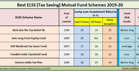 Best Tax Saving Mutual Fund Schemes to invest in 2019