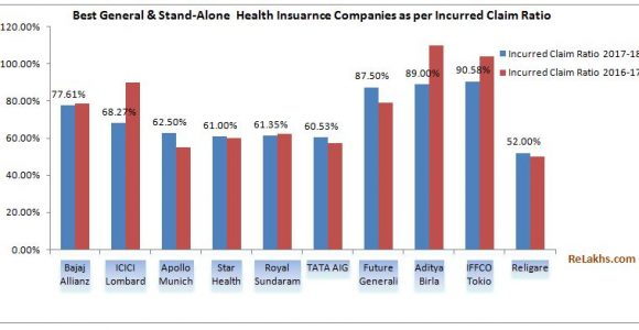 Best Health Insurance Companies based on Incurred Claims Ratio 2017-18 | IRDA Annual Report