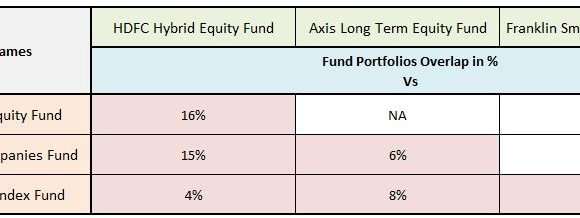 My Latest Mutual Fund Portfolio | My MF Picks