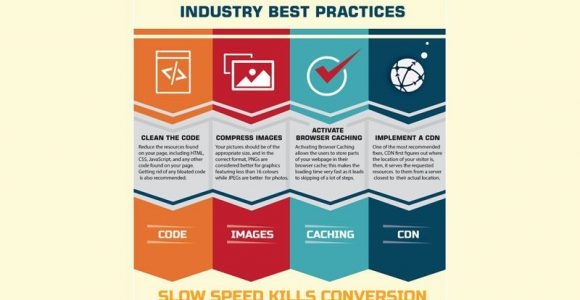 The Need of the Hour: Increasing Website speed! – All the industry Tips and Tricks