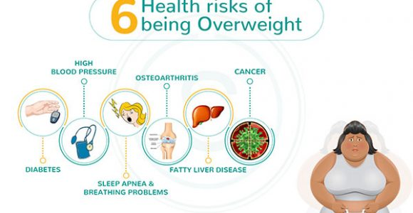 6 Health risks of being overweight | SMILES Bangalore