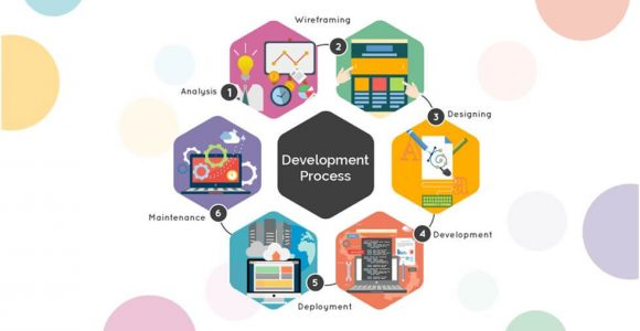 9 Steps to Learn the Mobile App Development Life cycle   Complete Connection
