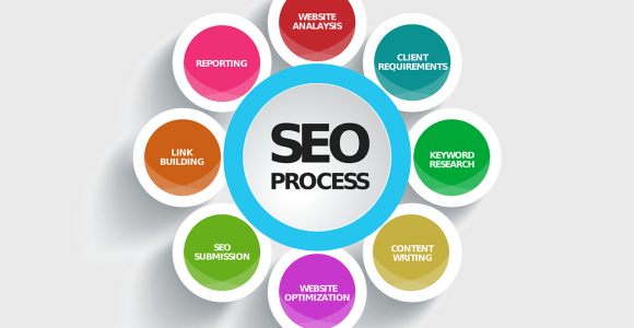 The simple and effective SEO checklist 2020