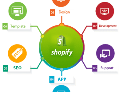 Shopify Development Services and Template – The new trend