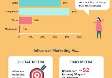 What You Need To Know About Influencer Marketing And Its Role In E-Commerce Business