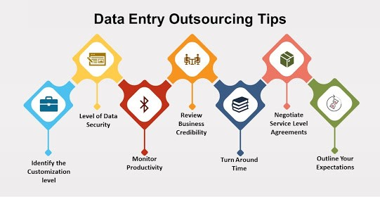 Successful Data Entry Outsourcing With Few Useful Tips