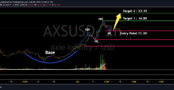 Axie Infinity Price Predictions and Technical Analysis from 2021 -2028