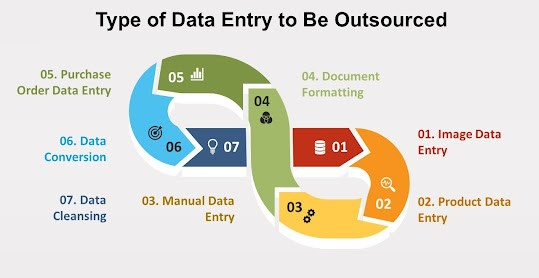 2021 Guide For Outsourcing Data Entry Services