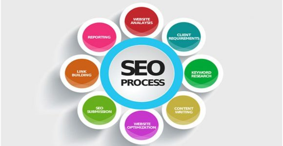 Understanding the ways and advantages of hiring SEO for your business
